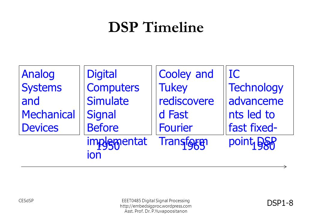 DSP Timeline Analog Systems and Mechanical Devices Digital Computers