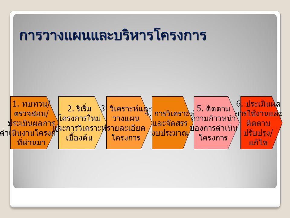 การวางแผนและบริหารโครงการ