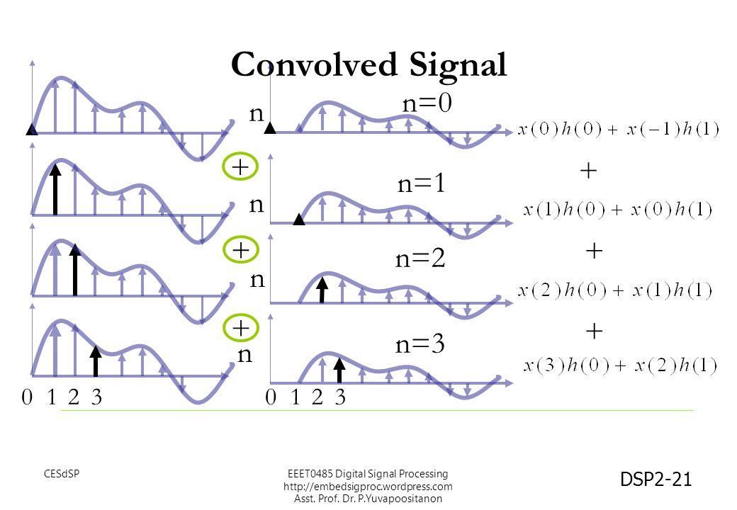 Convolved Signal n=0 n + + n=1 n + + n=2 n + + n=3 n 1 2 3 1 2 3