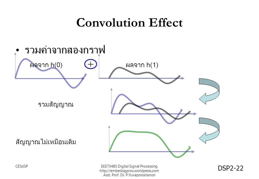 Convolution Effect รวมค่าจากสองกราฟ + ผลจาก h(0) ผลจาก h(1) รวมสัญญาณ