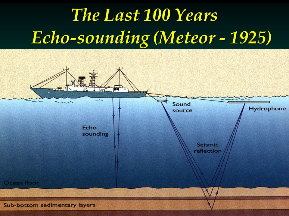 Echo-sounding (Meteor - 1925)