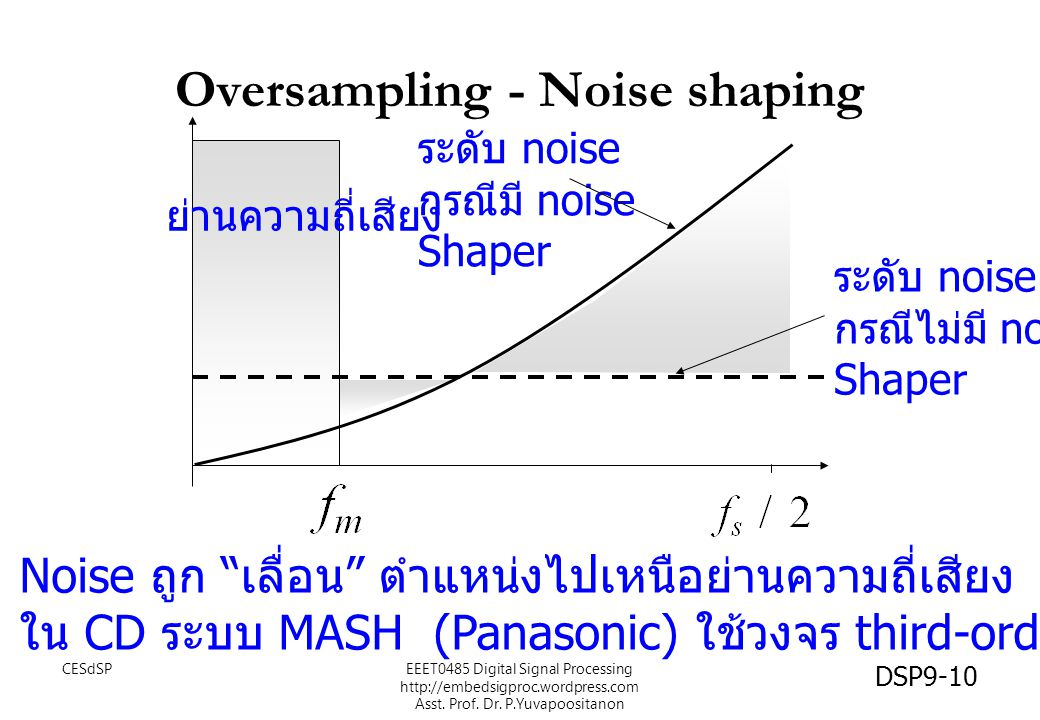 Oversampling - Noise shaping