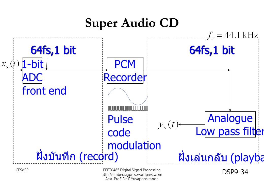 Super Audio CD 64fs,1 bit 64fs,1 bit 1-bit ADC PCM Recorder front end