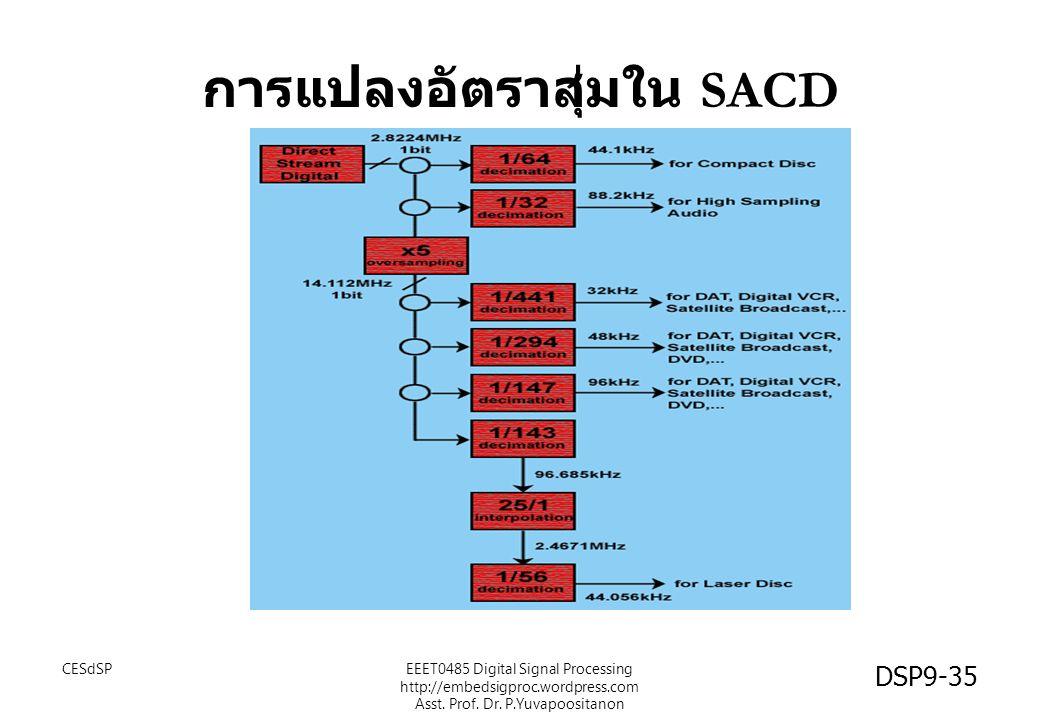 การแปลงอัตราสุ่มใน SACD