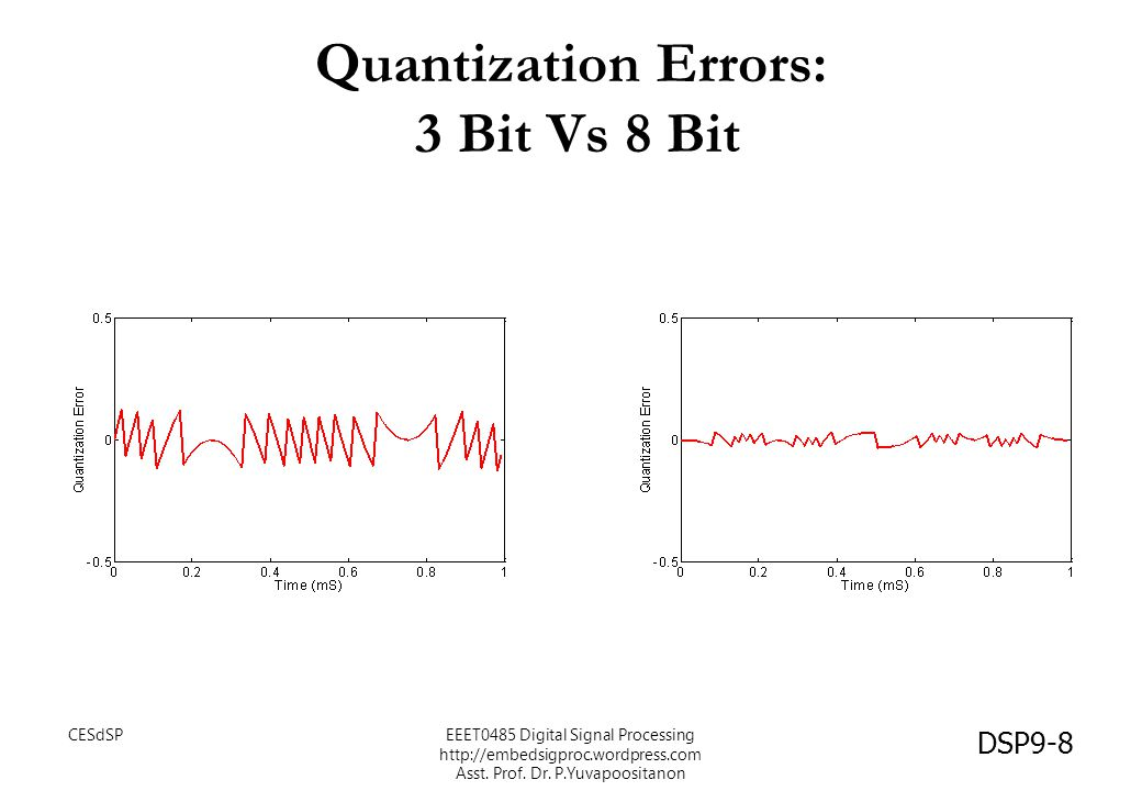 Quantization Errors: 3 Bit Vs 8 Bit