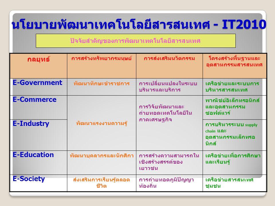 นโยบายพัฒนาเทคโนโลยีสารสนเทศ - IT2010