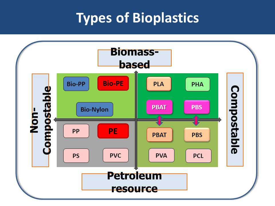 Types of Bioplastics Biomass-based Non-Compostable Compostable