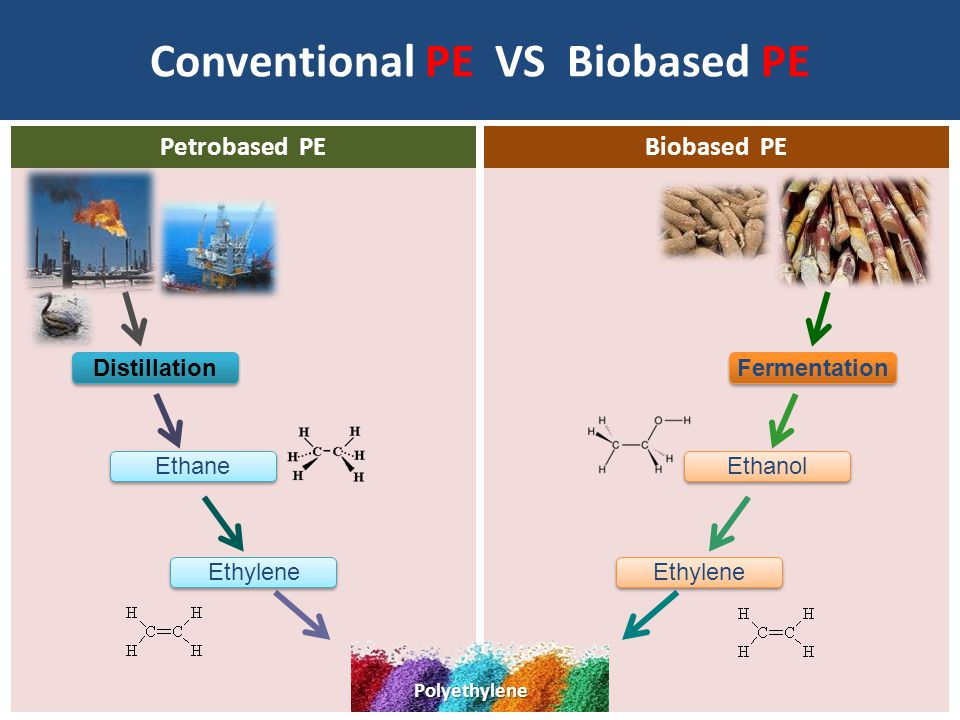 Conventional PE VS Biobased PE