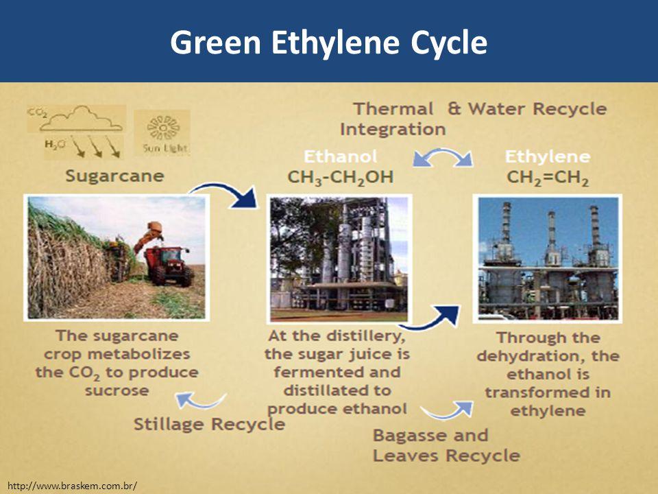 Green Ethylene Cycle http://www.braskem.com.br/