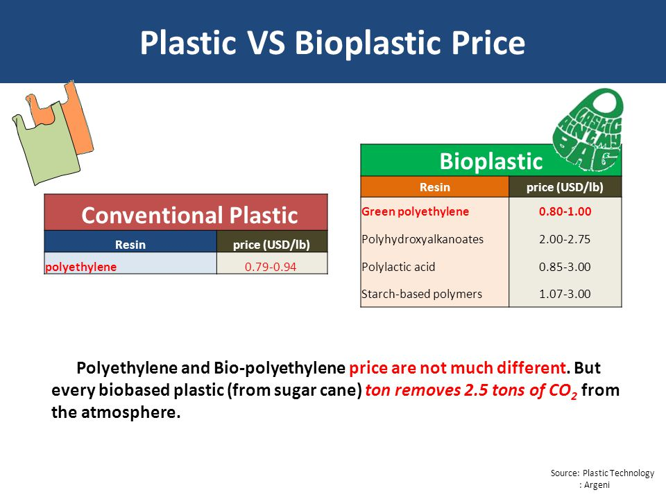 Plastic VS Bioplastic Price