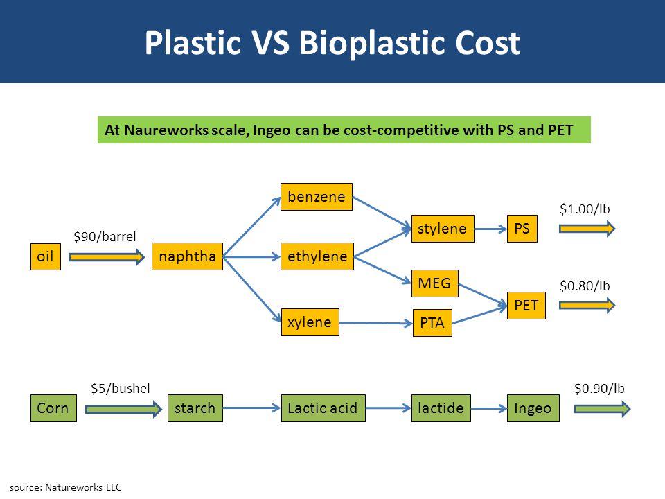 Plastic VS Bioplastic Cost