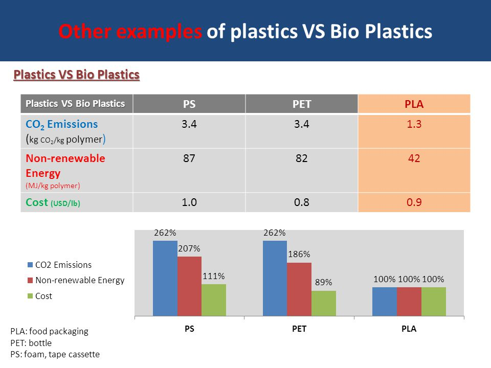 Other examples of plastics VS Bio Plastics