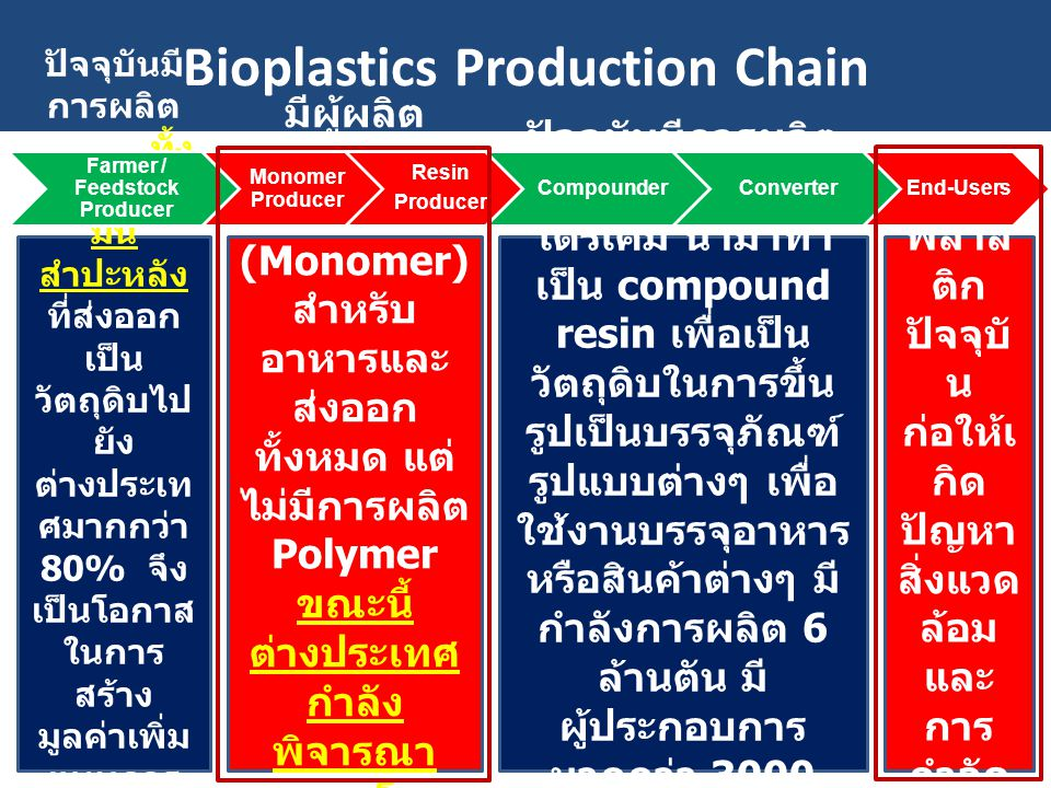 Bioplastics Production Chain