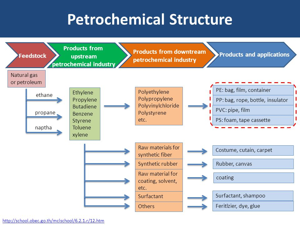 Petrochemical Structure