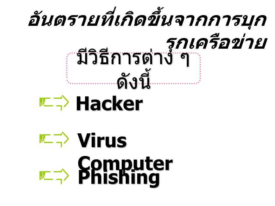 อันตรายที่เกิดขึ้นจากการบุกรุกเครือข่าย