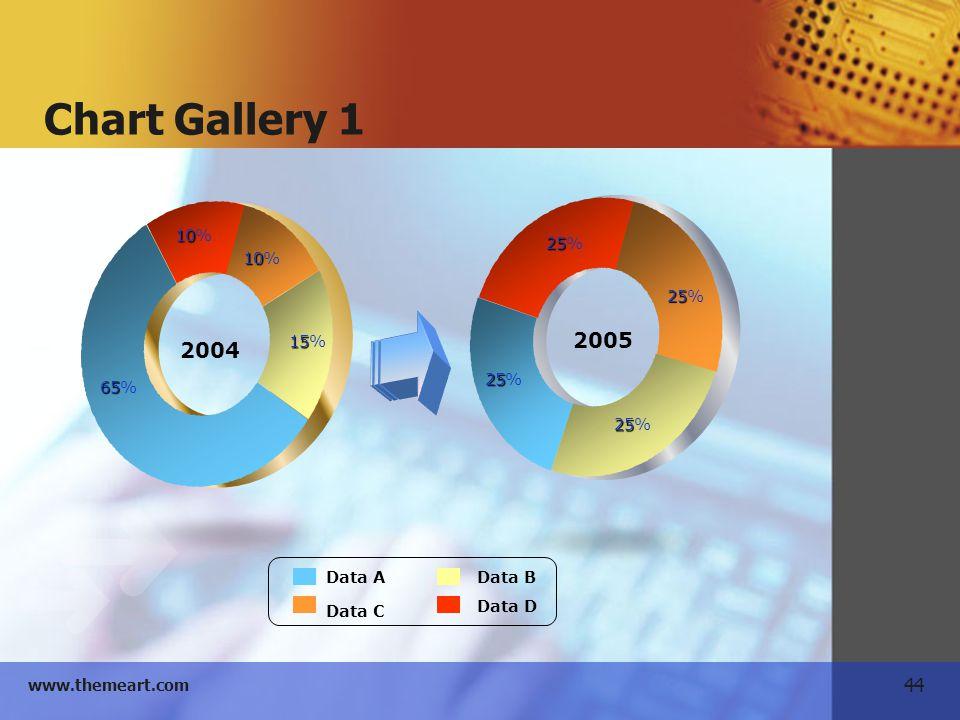 Chart Gallery 1 2004 2005 65% 10% 15% 25% Data A Data C Data B Data D