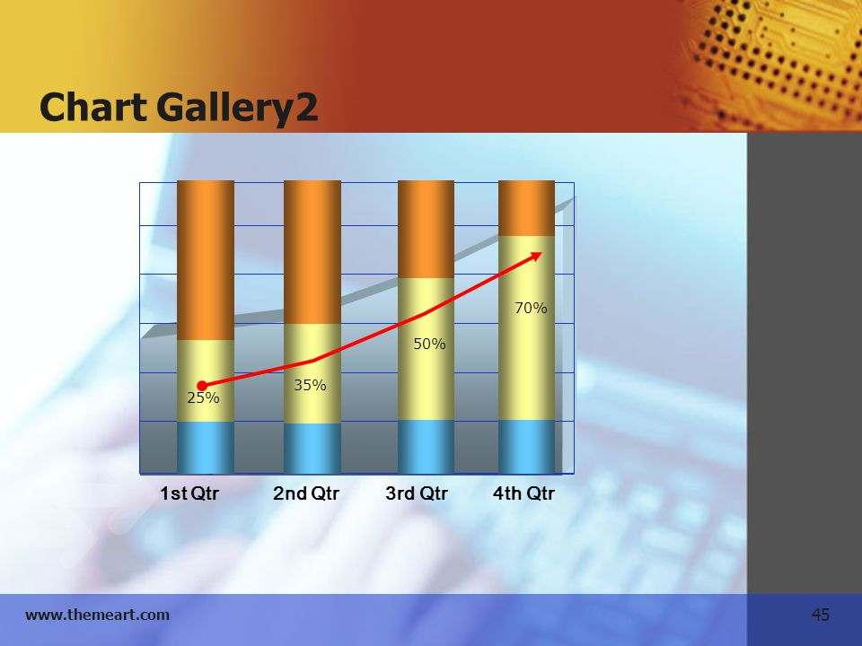 Chart Gallery2 1st Qtr 2nd Qtr 3rd Qtr 4th Qtr 25% 35% 50% 70%