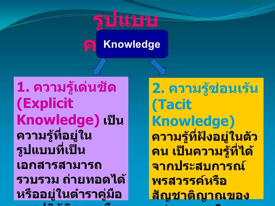 รูปแบบความรู้ Knowledge.