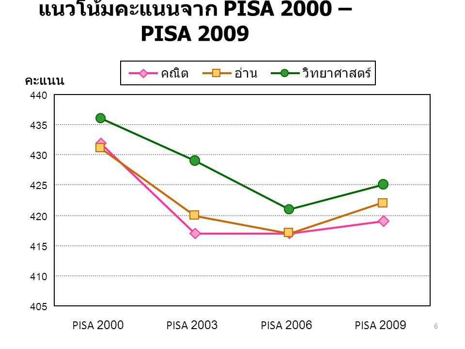 แนวโน้มคะแนนจาก PISA 2000 – PISA 2009
