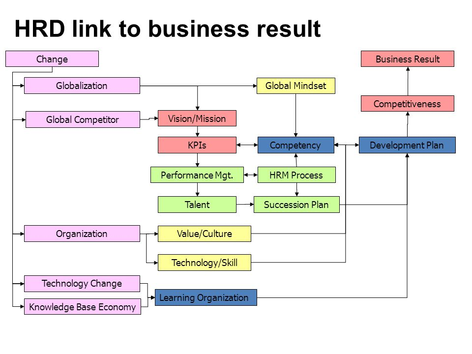 HRD link to business result