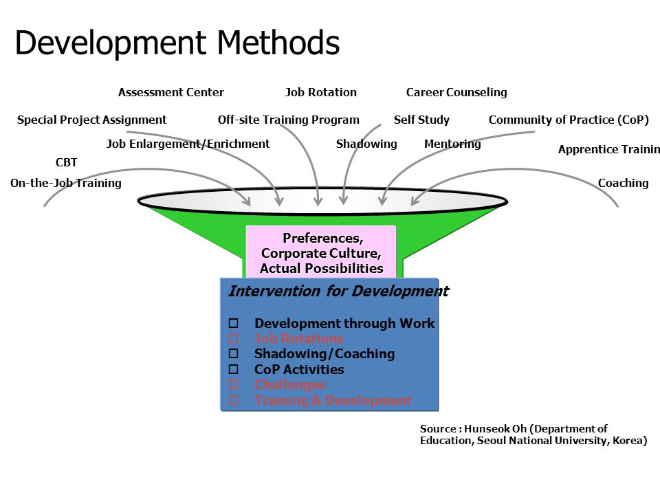Development Methods Intervention for Development Preferences,