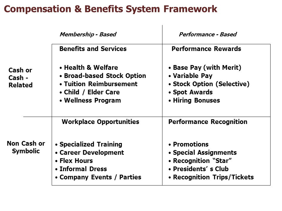 Compensation & Benefits System Framework
