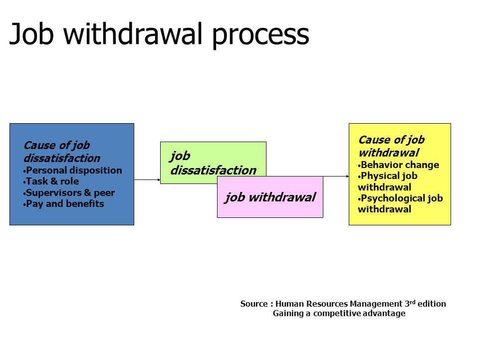 Job withdrawal process