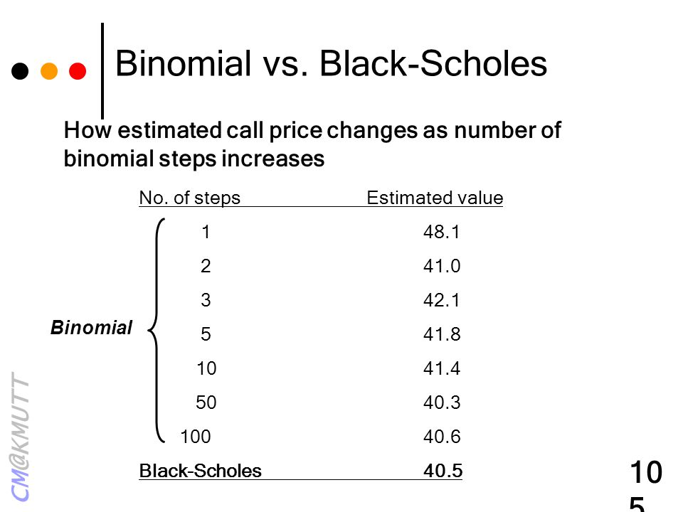 How estimated call price changes as number of binomial steps increases