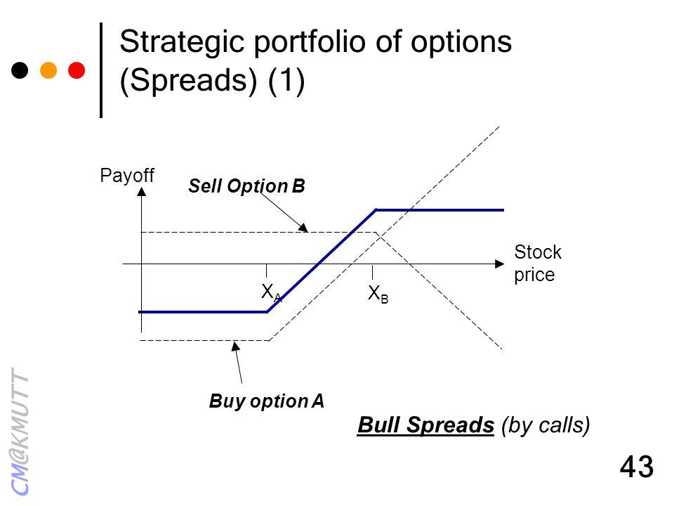 Strategic portfolio of options (Spreads) (1)