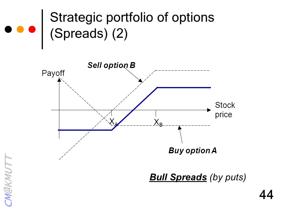 Strategic portfolio of options (Spreads) (2)