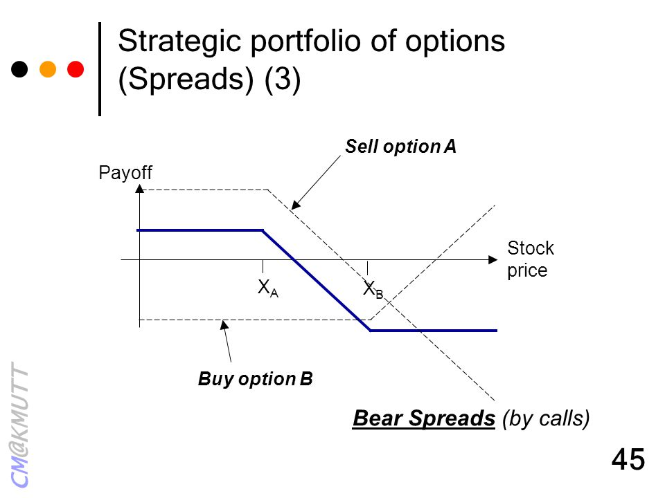 Strategic portfolio of options (Spreads) (3)