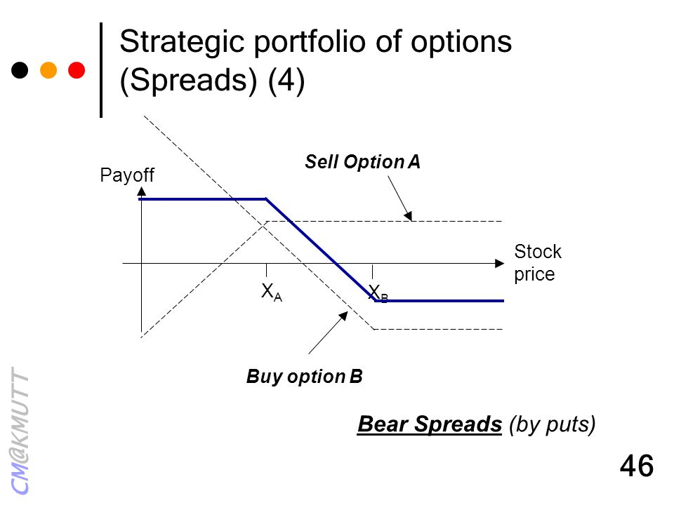 Strategic portfolio of options (Spreads) (4)