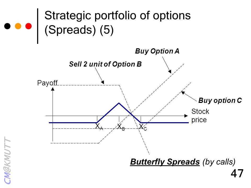 Strategic portfolio of options (Spreads) (5)