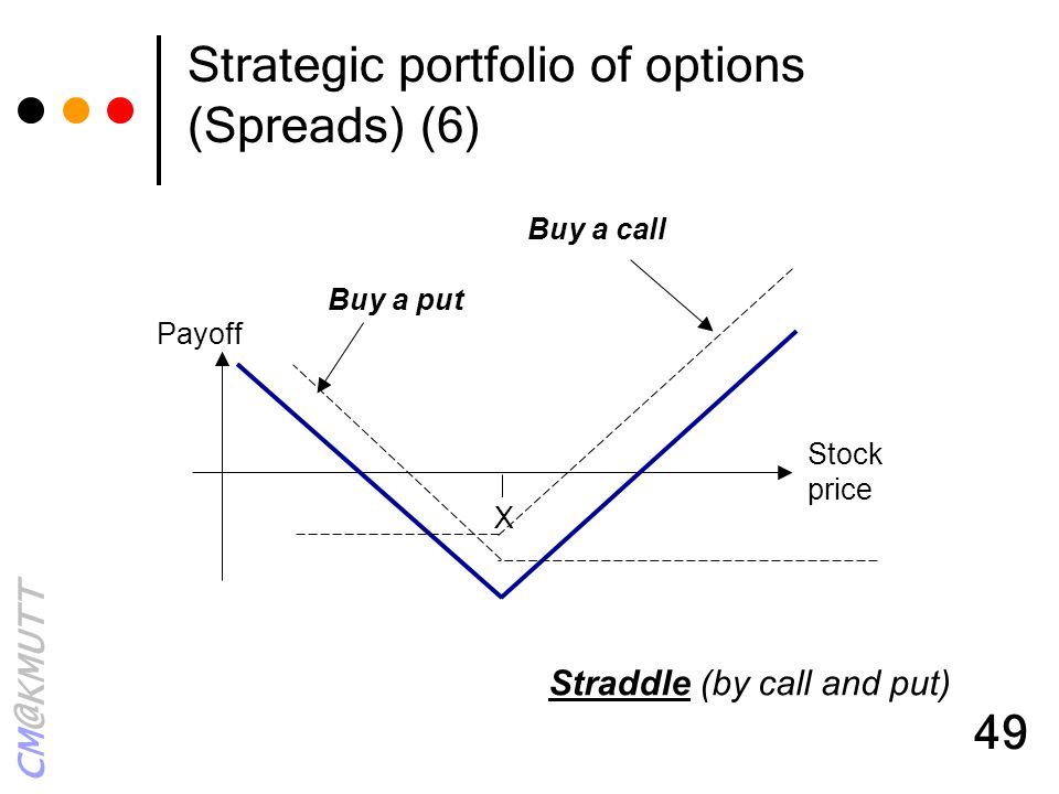 Strategic portfolio of options (Spreads) (6)