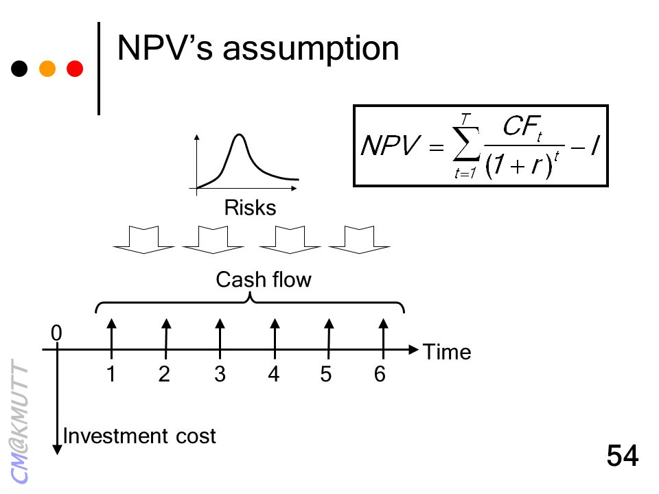 NPV's assumption Time 1 2 3 4 5 6 Cash flow Investment cost Risks