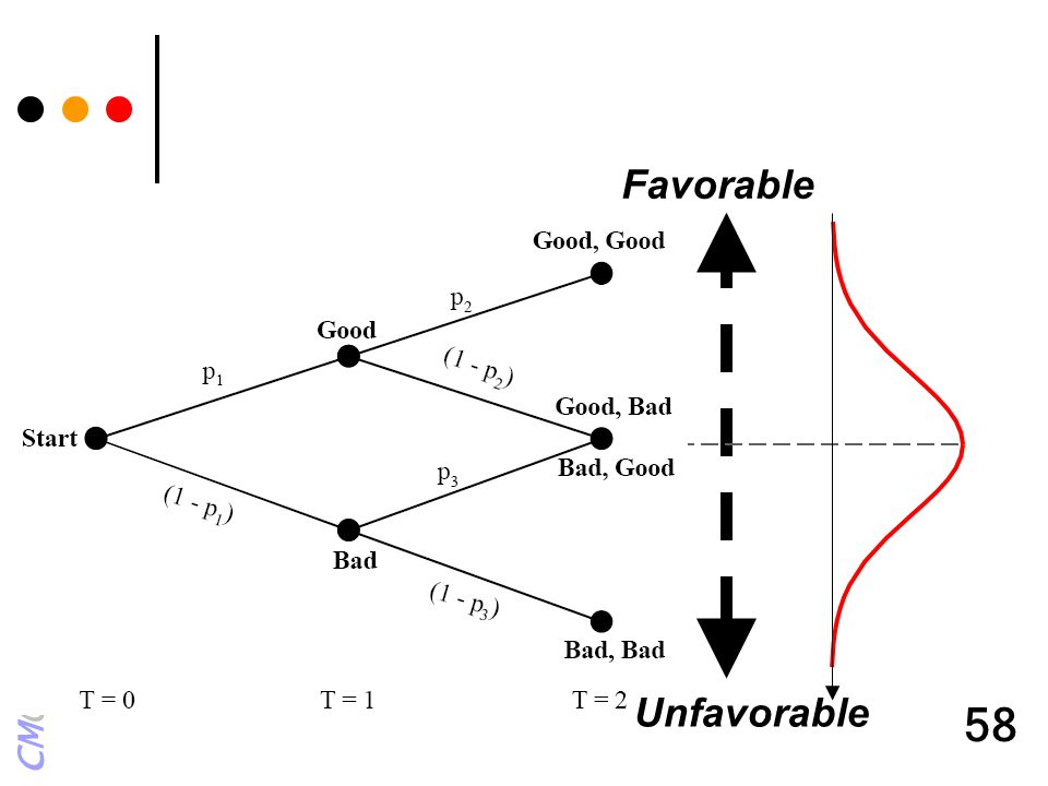 Favorable Unfavorable