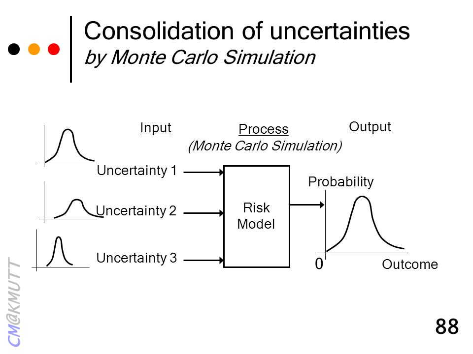 Consolidation of uncertainties by Monte Carlo Simulation