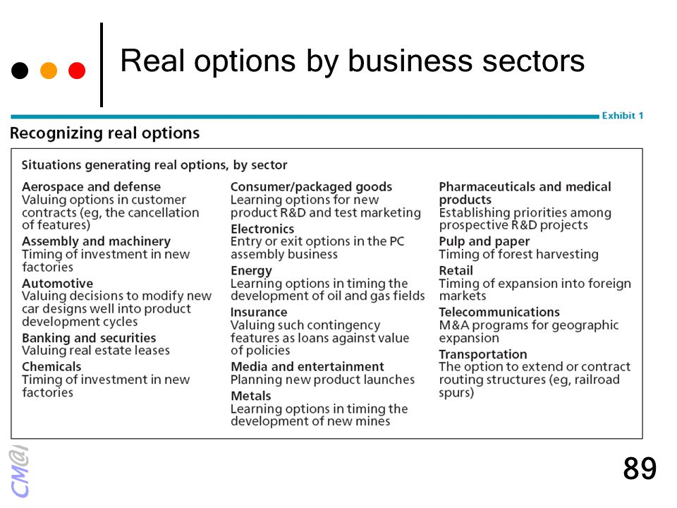 Real options by business sectors
