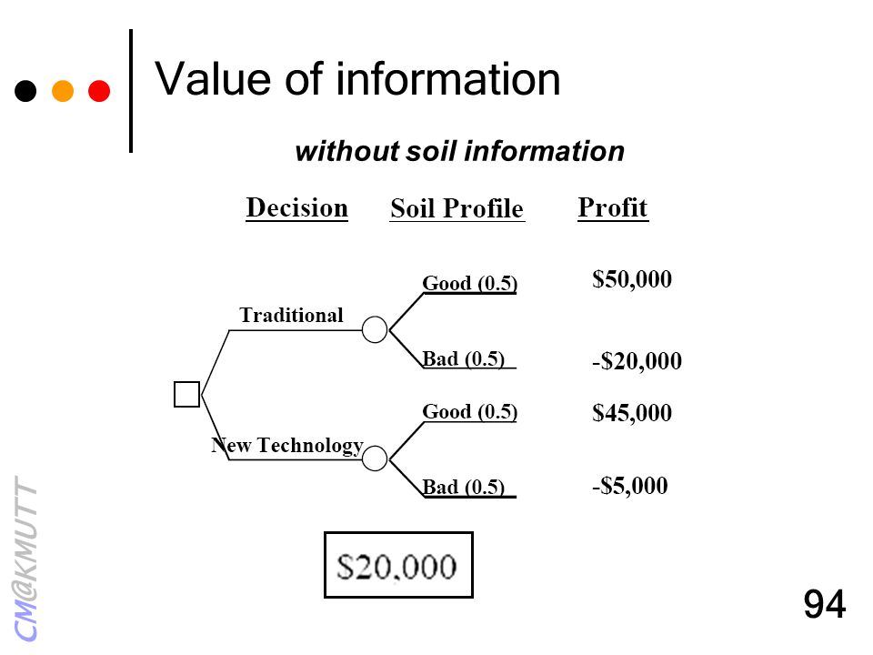 Value of information without soil information