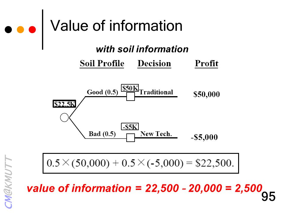 Value of information value of information = 22,500 – 20,000 = 2,500