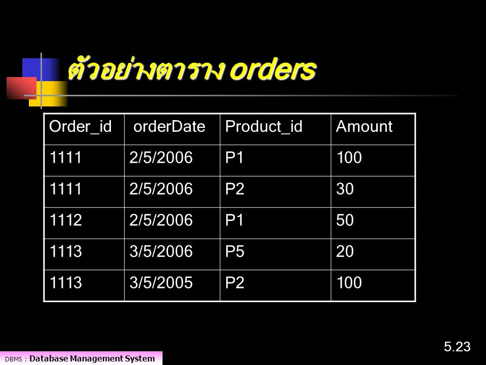 ตัวอย่างตาราง orders Order_id orderDate Product_id Amount 1111