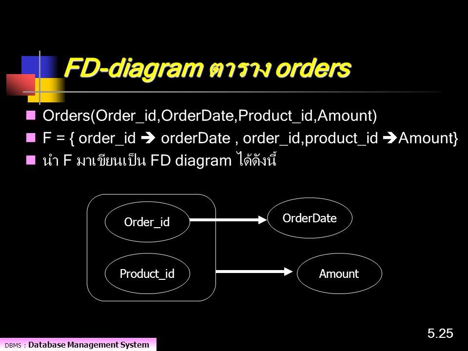 FD-diagram ตาราง orders