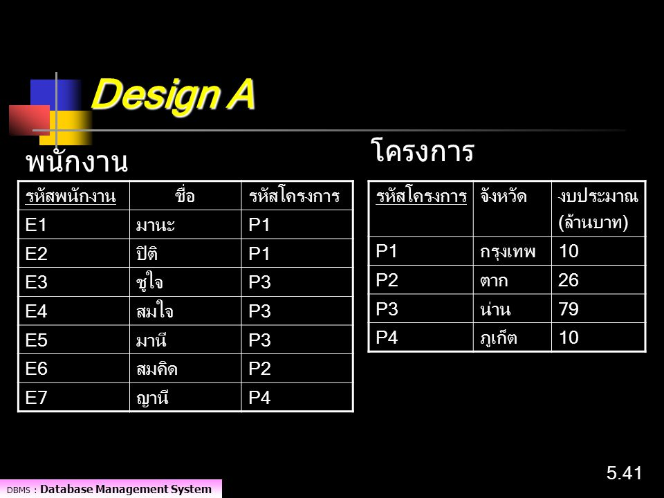 Design A โครงการ พนักงาน รหัสพนักงาน ชื่อ รหัสโครงการ E1 มานะ P1 E2