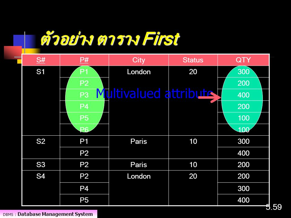 ตัวอย่าง ตาราง First Multivalued attribute S# P# City Status QTY S1 P1