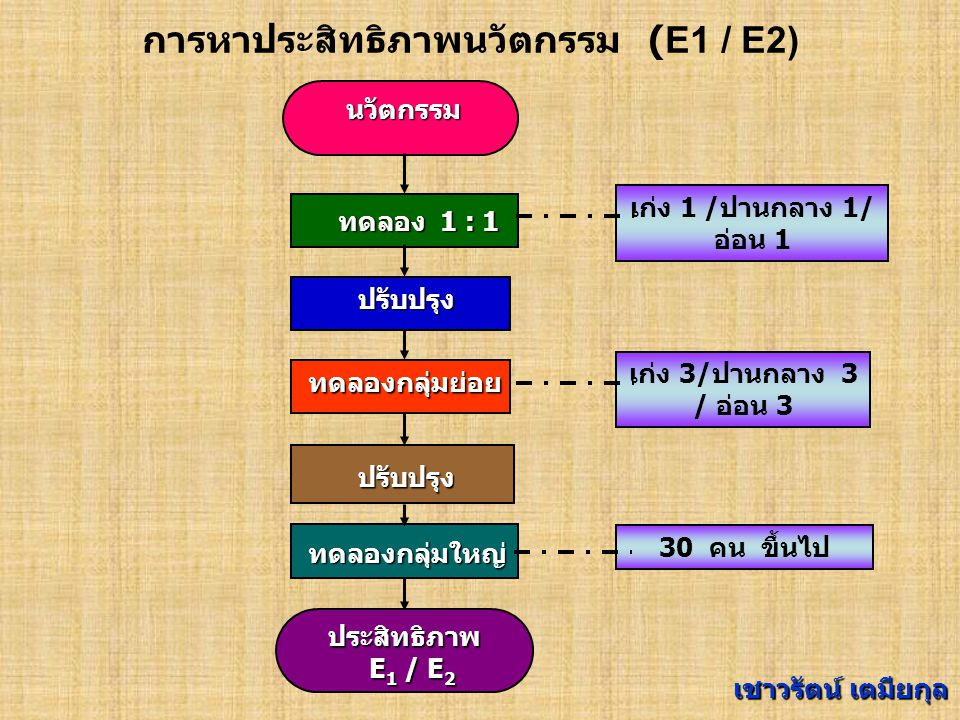 การหาประสิทธิภาพนวัตกรรม (E1 / E2)