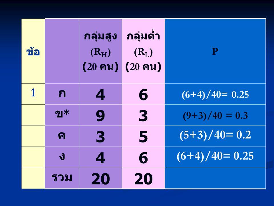 4 6 9 3 5 20 1 ก ข* ค (5+3)/40= 0.2 ง รวม ข้อ กลุ่มสูง (RH) (20 คน)