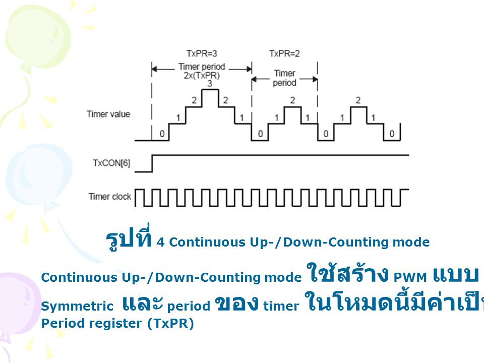 รูปที่ 4 Continuous Up-/Down-Counting mode