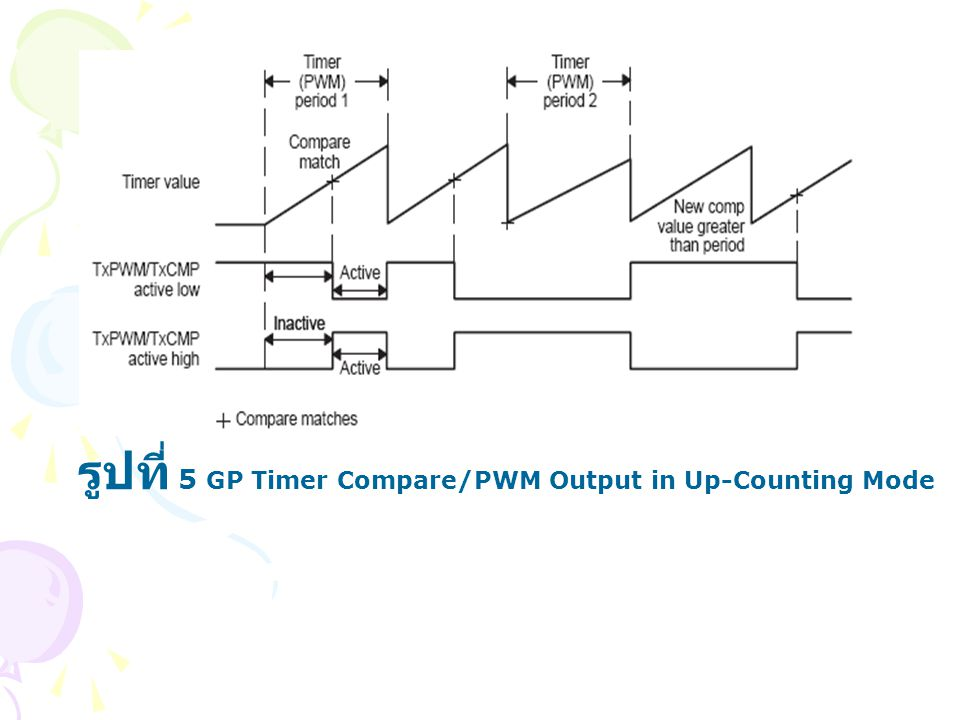 รูปที่ 5 GP Timer Compare/PWM Output in Up-Counting Mode