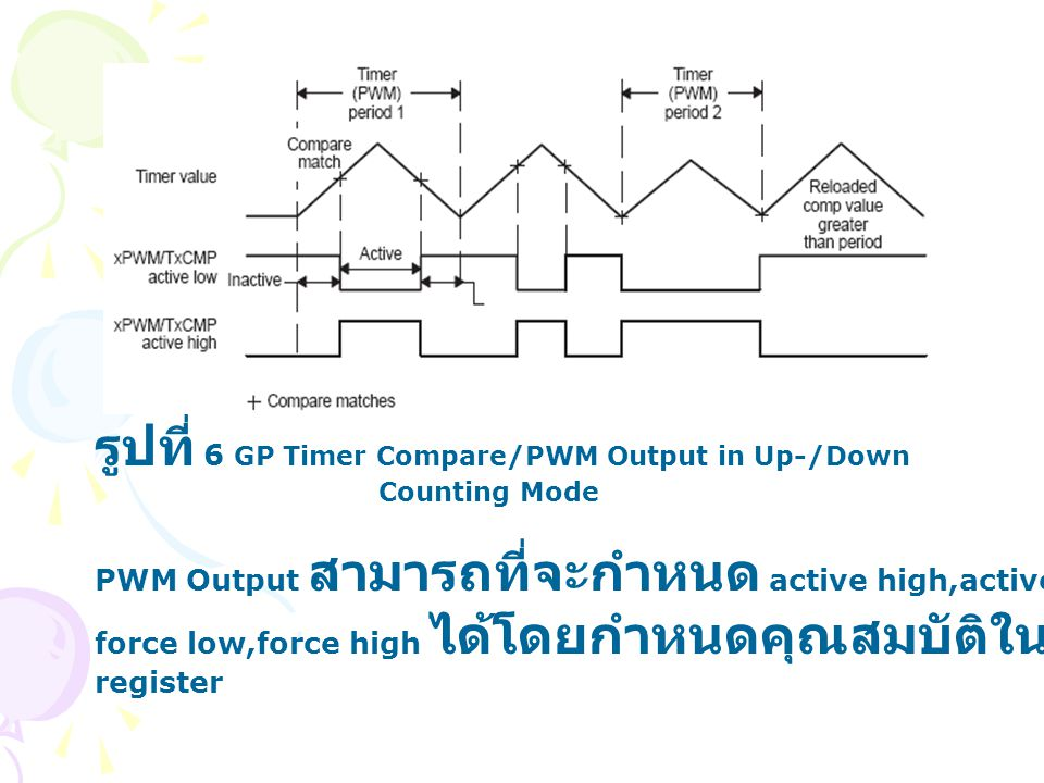รูปที่ 6 GP Timer Compare/PWM Output in Up-/Down