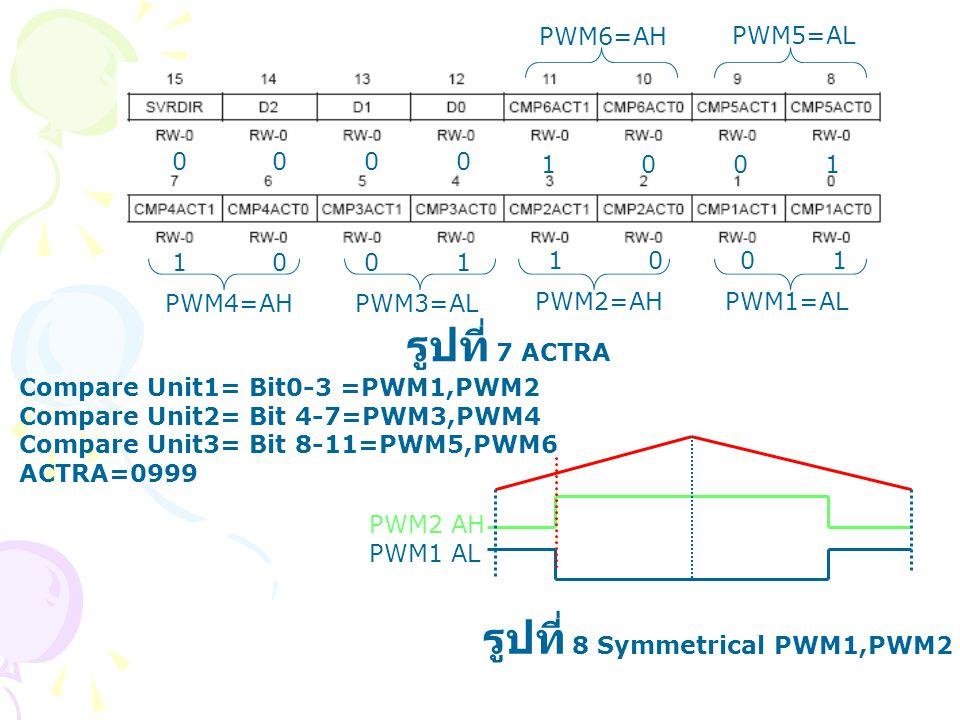 รูปที่ 8 Symmetrical PWM1,PWM2